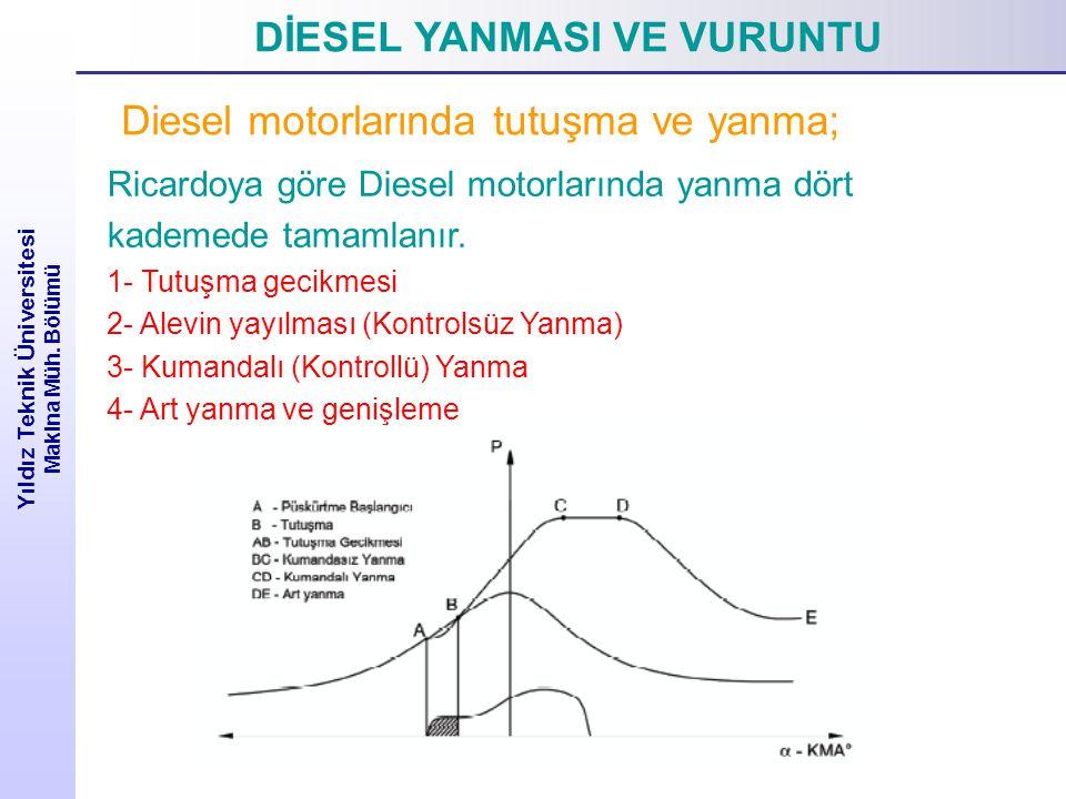DİESEL YANMASI VE VURUNTU Yıldız Teknik Üniversitesi Makina Müh. Bölümü Diesel motorlarında tutuşma ve yanma; Ricardoya göre Diesel motorlarında yanma