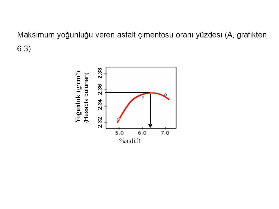 Maksimum yoğunluğu veren asfalt çimentosu oranı yüzdesi (A, grafikten 6.3) %asfalt Yoğunluk (g/cm 3 ) ( Hesapla bulunan ) 2.32 2.34 2.36 2.38
