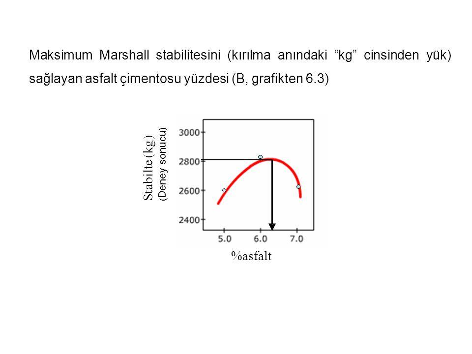 """Maksimum Marshall stabilitesini (kırılma anındaki """"kg"""" cinsinden yük) sağlayan asfalt çimentosu yüzdesi (B, grafikten 6.3) %asfalt Stabilte (kg) ( Den"""