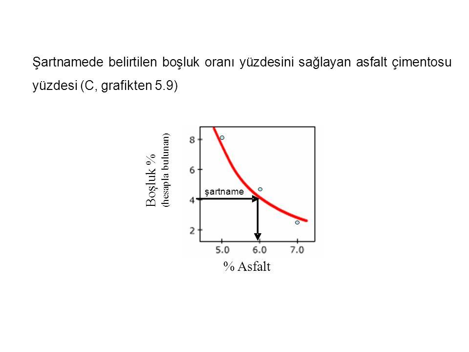 Şartnamede belirtilen boşluk oranı yüzdesini sağlayan asfalt çimentosu yüzdesi (C, grafikten 5.9) % Asfalt Boşluk % ( hesapla bulunan ) şartname