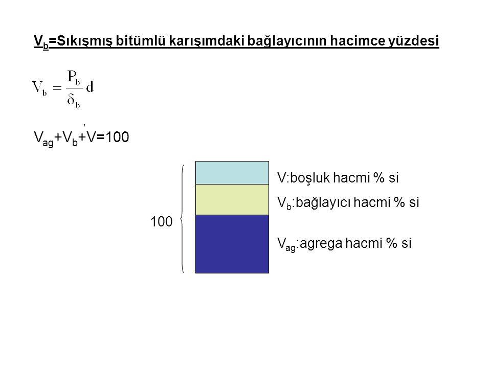 V b =Sıkışmış bitümlü karışımdaki bağlayıcının hacimce yüzdesi, V ag +V b +V=100 V:boşluk hacmi % si V b :bağlayıcı hacmi % si V ag :agrega hacmi % si