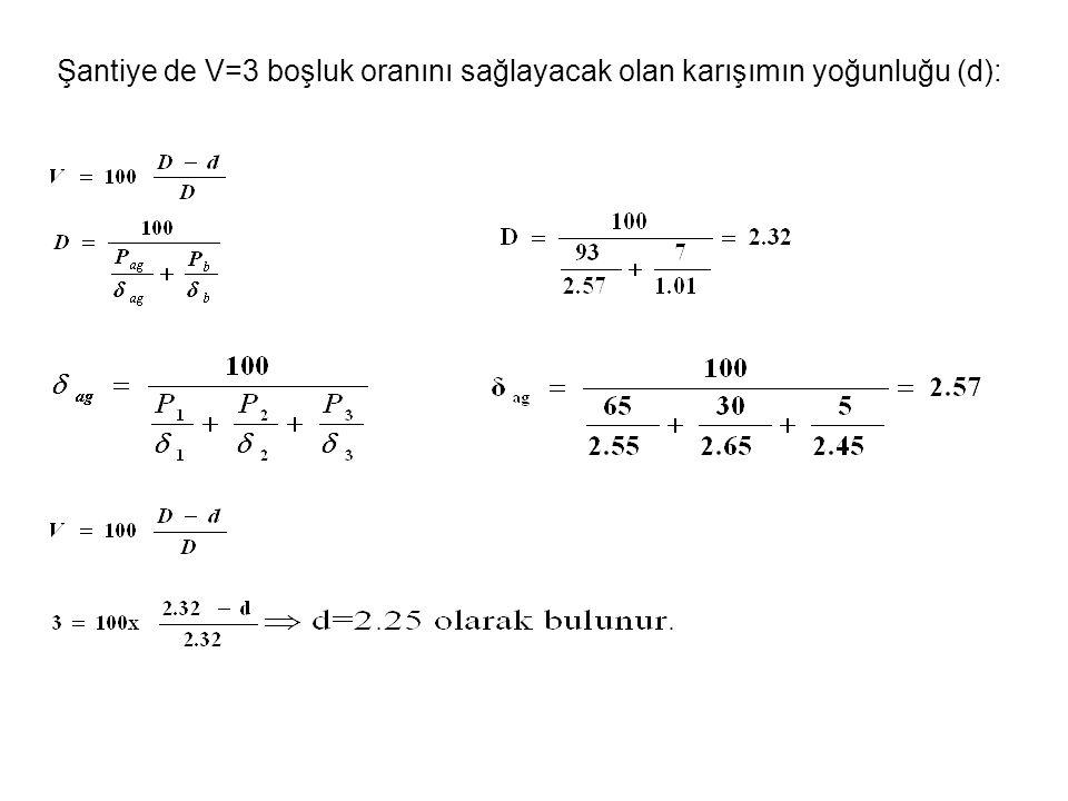Şantiye de V=3 boşluk oranını sağlayacak olan karışımın yoğunluğu (d):