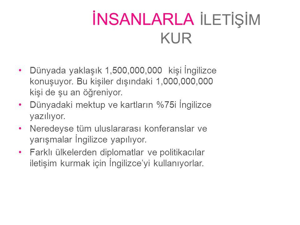 İNSANLARLA İLETİŞİM KUR •Dünyada yaklaşık 1,500,000,000 kişi İngilizce konuşuyor. Bu kişiler dışındaki 1,000,000,000 kişi de şu an öğreniyor. •Dünyada