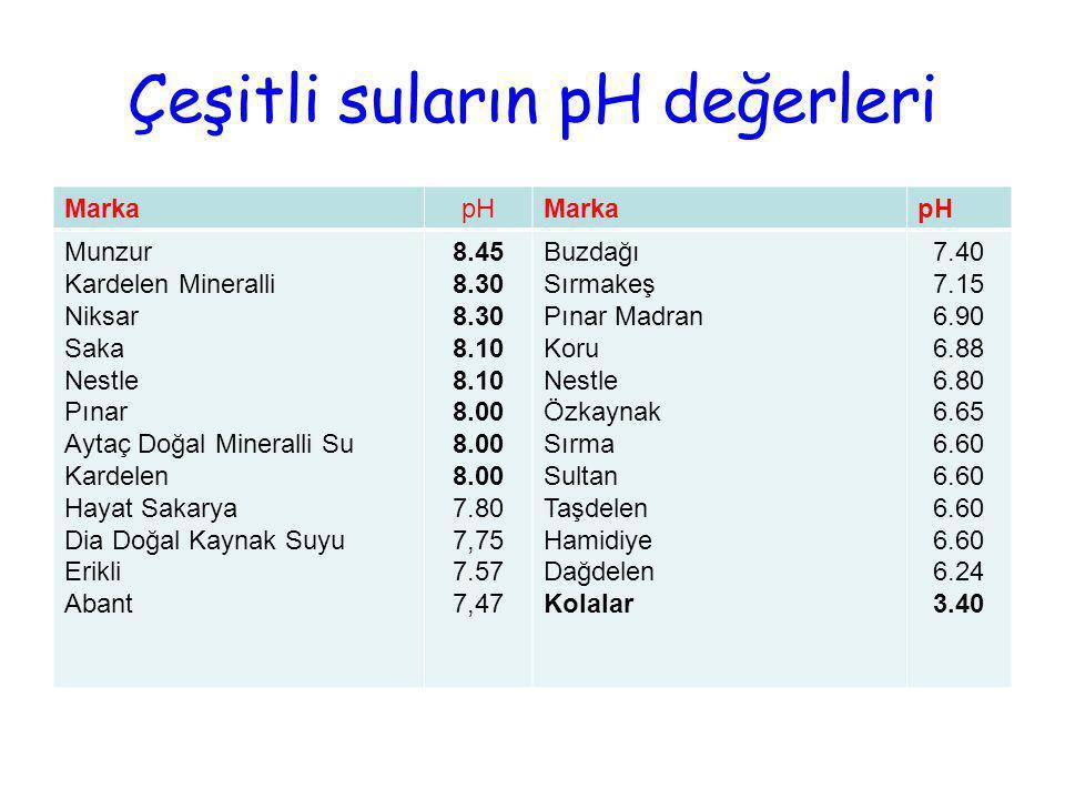Çeşitli suların pH değerleri MarkapHMarkapH Munzur Kardelen Mineralli Niksar Saka Nestle Pınar Aytaç Doğal Mineralli Su Kardelen Hayat Sakarya Dia Doğ