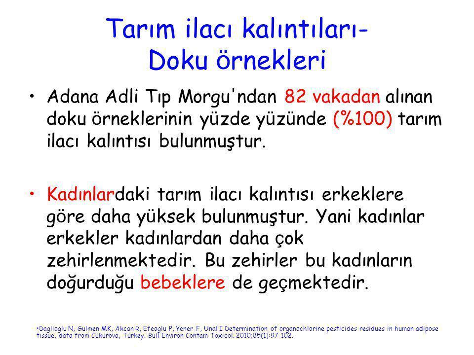 Tarım ilacı kalıntıları- Doku ö rnekleri •Adana Adli Tıp Morgu'ndan 82 vakadan alınan doku ö rneklerinin y ü zde y ü z ü nde (%100) tarım ilacı kalınt