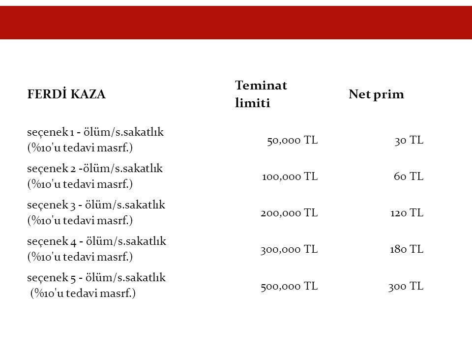 FERDİ KAZA Teminat limiti Net prim seçenek 1 - ölüm/s.sakatlık (%10'u tedavi masrf.) 50,000 TL30 TL seçenek 2 -ölüm/s.sakatlık (%10'u tedavi masrf.) 1
