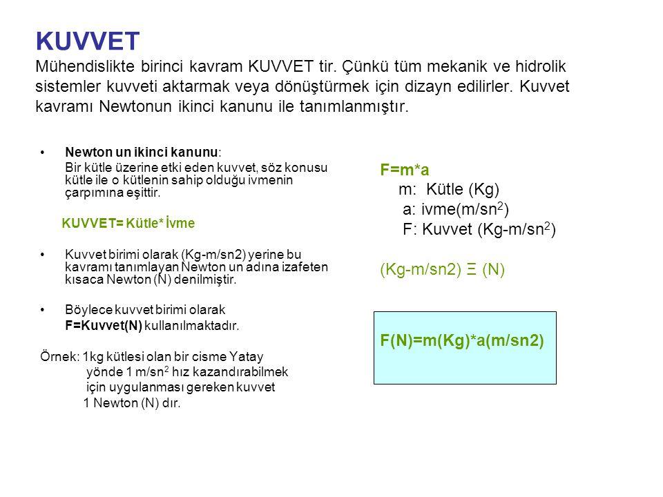 KUVVET Mühendislikte birinci kavram KUVVET tir. Çünkü tüm mekanik ve hidrolik sistemler kuvveti aktarmak veya dönüştürmek için dizayn edilirler. Kuvve