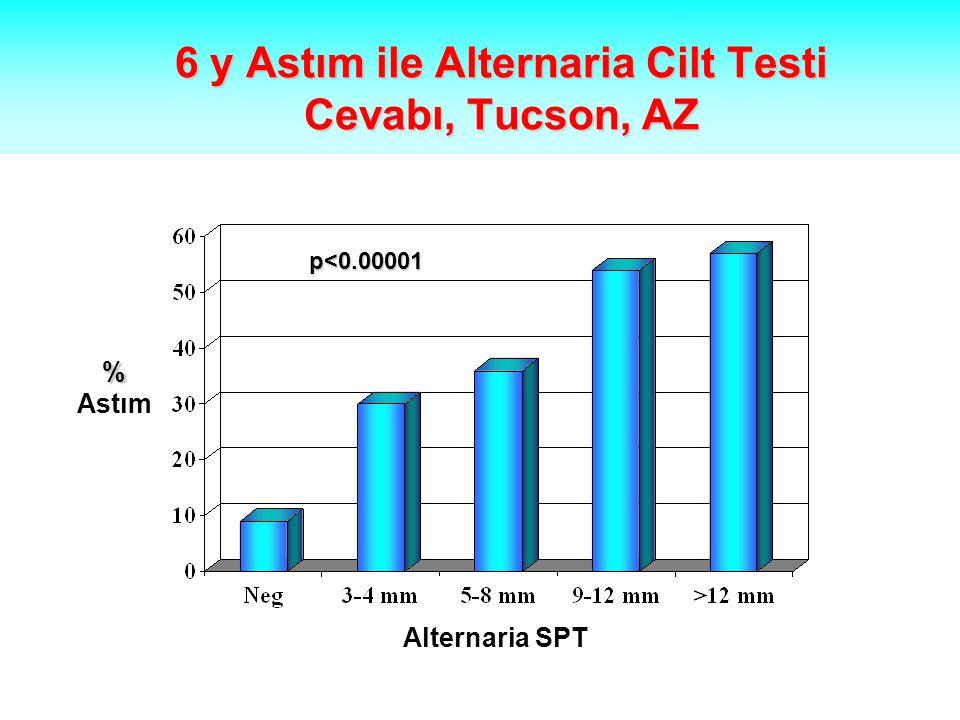 6 y Astım ile Alternaria Cilt Testi Cevabı, Tucson, AZ % Astım p<0.00001 Alternaria SPT