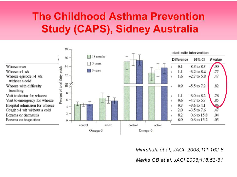 •Established in 1997 •Primary aims were to test whether in children at high risk of allergic disease the incidence of allergy and asthma at age 5 years could be reduced by the implementation of interventions directed at avoidance of HDM allergens, diet supplementation with omega-3 fatty acids, or a combination of these 2 interventions Mihrshahi et al, JACI 2003;111:162-8 The Childhood Asthma Prevention Study (CAPS), Sidney Australia Marks GB et al.