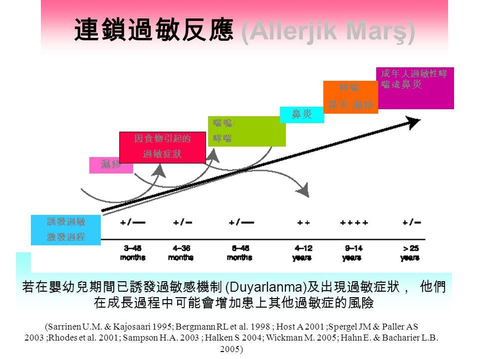 連鎖過敏反應 (Allerjik Marş) 若在嬰幼兒期間已誘發過敏感機制 (Duyarlanma) 及出現過敏症狀, 他們 在成長過程中可能會增加患上其他過敏症的風險 (Sarrinen U.M. & Kajosaari 1995; Bergmann RL et al. 1998 ; Host