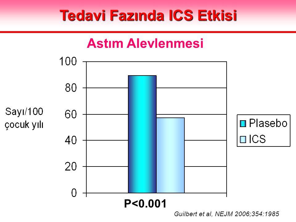 Tedavi Fazında ICS Etkisi P<0.001 Astım Alevlenmesi Guilbert et al, NEJM 2006;354:1985