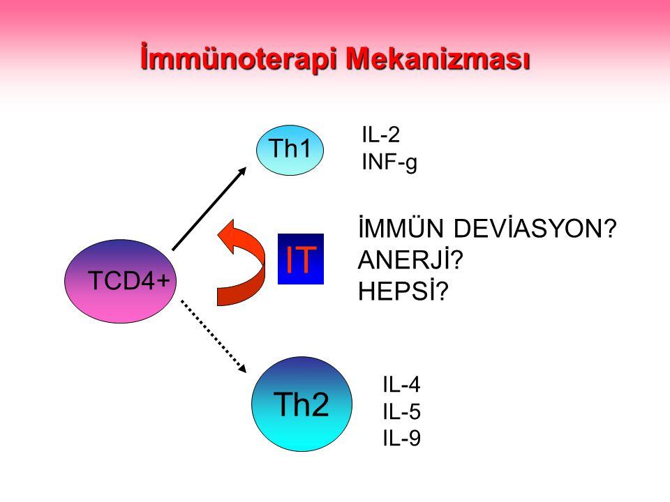 Th1 Th2 TCD4+ IT İMMÜN DEVİASYON? ANERJİ? HEPSİ? IL-4 IL-5 IL-9 IL-2 INF-g Mechanisms İmmünoterapi Mekanizması