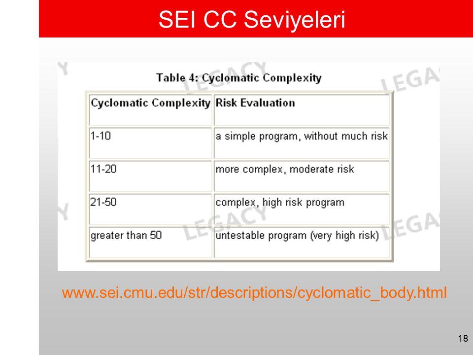 18 SEI CC Seviyeleri www.sei.cmu.edu/str/descriptions/cyclomatic_body.html