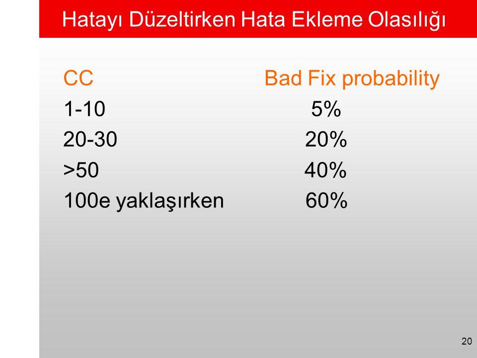 20 Hatayı Düzeltirken Hata Ekleme Olasılığı CC Bad Fix probability 1-10 5% 20-30 20% >50 40% 100e yaklaşırken 60%