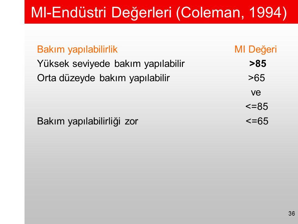 36 MI-Endüstri Değerleri (Coleman, 1994) Bakım yapılabilirlik MI Değeri Yüksek seviyede bakım yapılabilir >85 Orta düzeyde bakım yapılabilir >65 ve <=