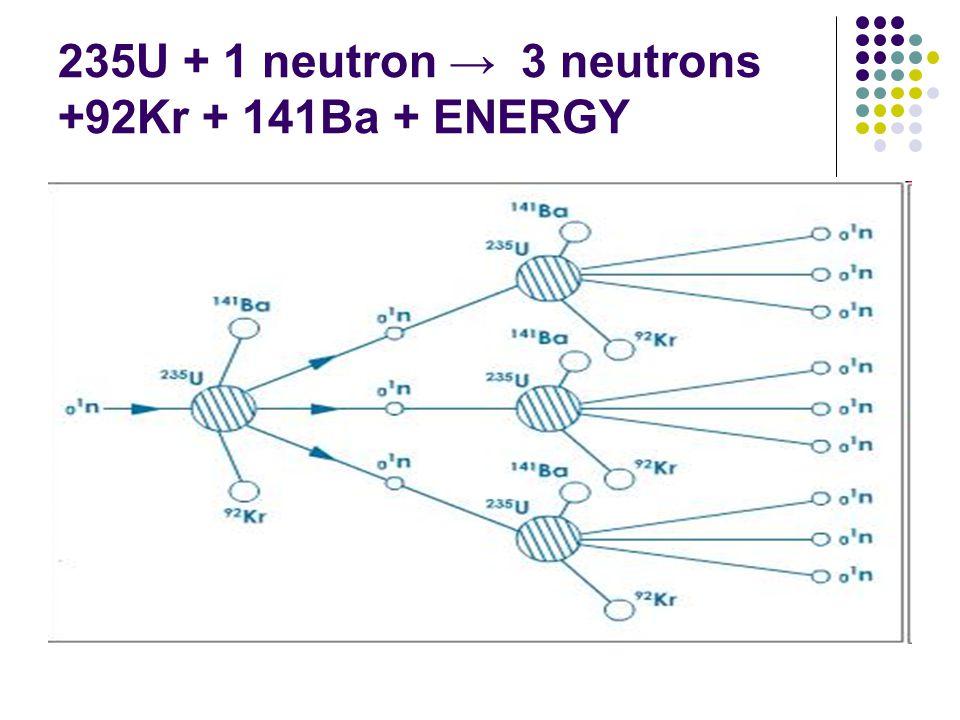 235U + 1 neutron → 3 neutrons +92Kr + 141Ba + ENERGY