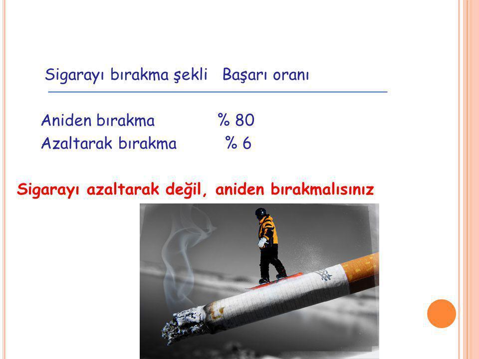 Sigarayı bırakma şekli Başarı oranı Aniden bırakma % 80 Azaltarak bırakma % 6 Sigarayı azaltarak değil, aniden bırakmalısınız