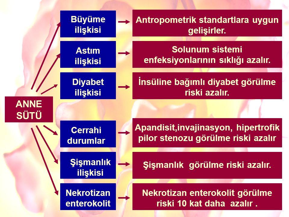 Antropometrik standartlara uygun gelişirler. Solunum sistemi enfeksiyonlarının sıklığı azalır. İnsüline bağımlı diyabet görülme riski azalır. Nekrotiz