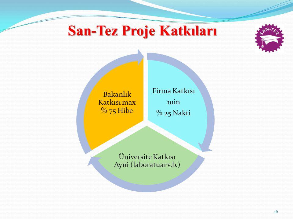 San-Tez Proje Katkıları Firma Katkısı min % 25 Nakti Üniversite Katkısı Ayni (laboratuar v.b.) Bakanlık Katkısı max % 75 Hibe 16