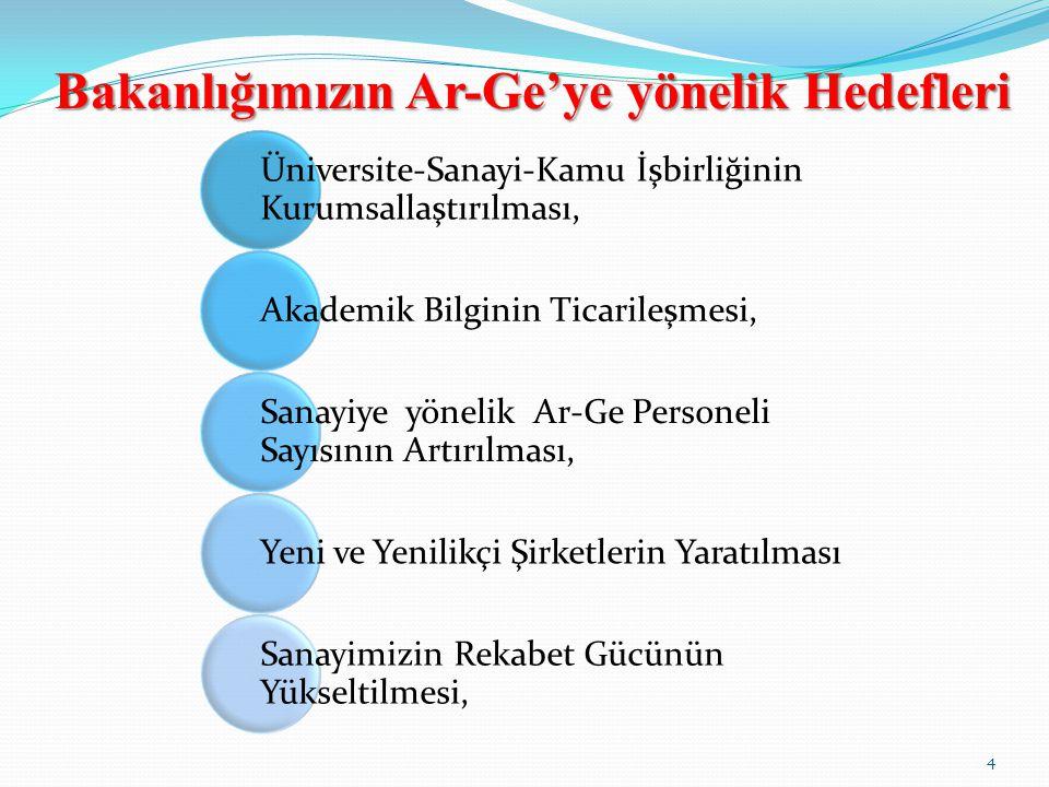 Bakanlığımızın Ar-Ge'ye yönelik Hedefleri Üniversite-Sanayi-Kamu İşbirliğinin Kurumsallaştırılması, Akademik Bilginin Ticarileşmesi, Sanayiye yönelik