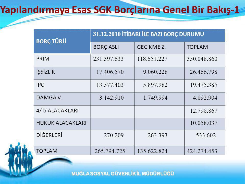 3 MUĞLA SOSYAL GÜVENLİK İL MÜDÜRLÜĞÜ Yapılandırmaya Esas SGK Borçlarına Genel Bir Bakış- 3 Türkiye :49.560.064.808