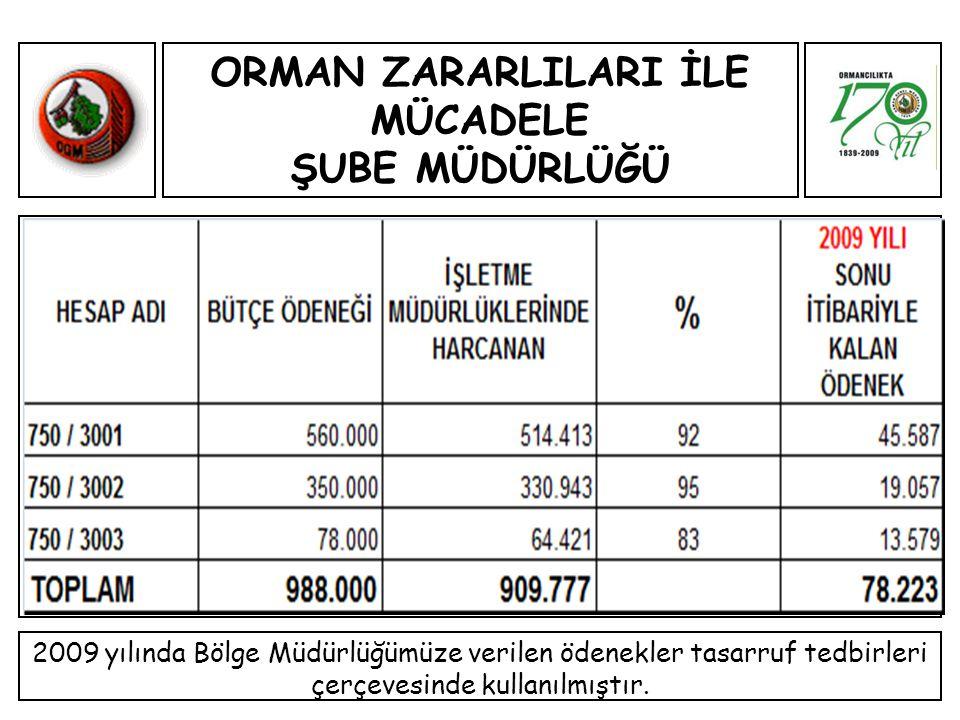 ORMAN ZARARLILARI İLE MÜCADELE ŞUBE MÜDÜRLÜĞÜ 2009 yılında Bölge Müdürlüğümüze verilen ödenekler tasarruf tedbirleri çerçevesinde kullanılmıştır.