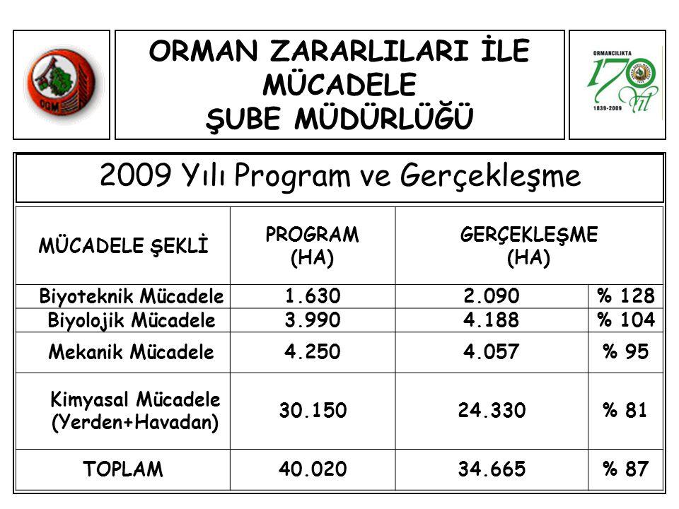 ORMAN ZARARLILARI İLE MÜCADELE ŞUBE MÜDÜRLÜĞÜ 2009 Yılı Program ve Gerçekleşme MÜCADELE ŞEKLİ PROGRAM (HA) GERÇEKLEŞME (HA) Biyoteknik Mücadele1.6302.090% 128 Biyolojik Mücadele3.9904.188% 104 Mekanik Mücadele4.2504.057% 95 Kimyasal Mücadele (Yerden+Havadan) 30.15024.330% 81 TOPLAM40.02034.665% 87