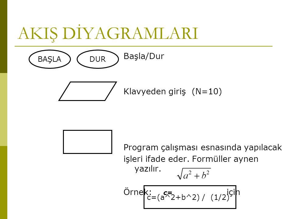 AKIŞ DİYAGRAMLARI Başla/Dur Klavyeden giriş (N=10) Program çalışması esnasında yapılacak işleri ifade eder. Formüller aynen yazılır. Örnek: c= için BA