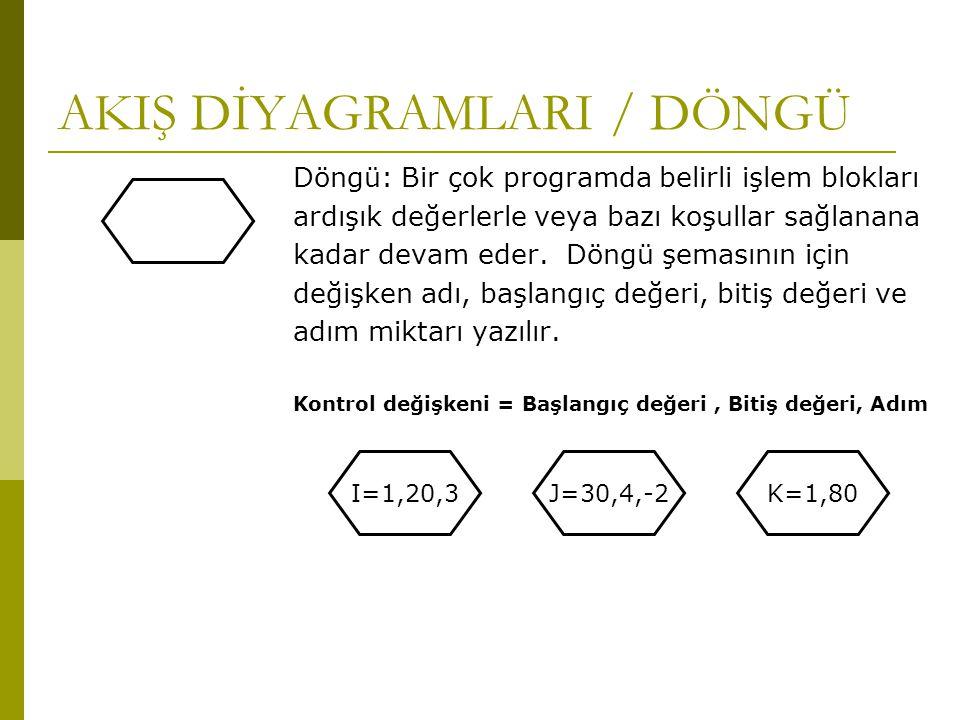 AKIŞ DİYAGRAMLARI / DÖNGÜ Döngü: Bir çok programda belirli işlem blokları ardışık değerlerle veya bazı koşullar sağlanana kadar devam eder. Döngü şema