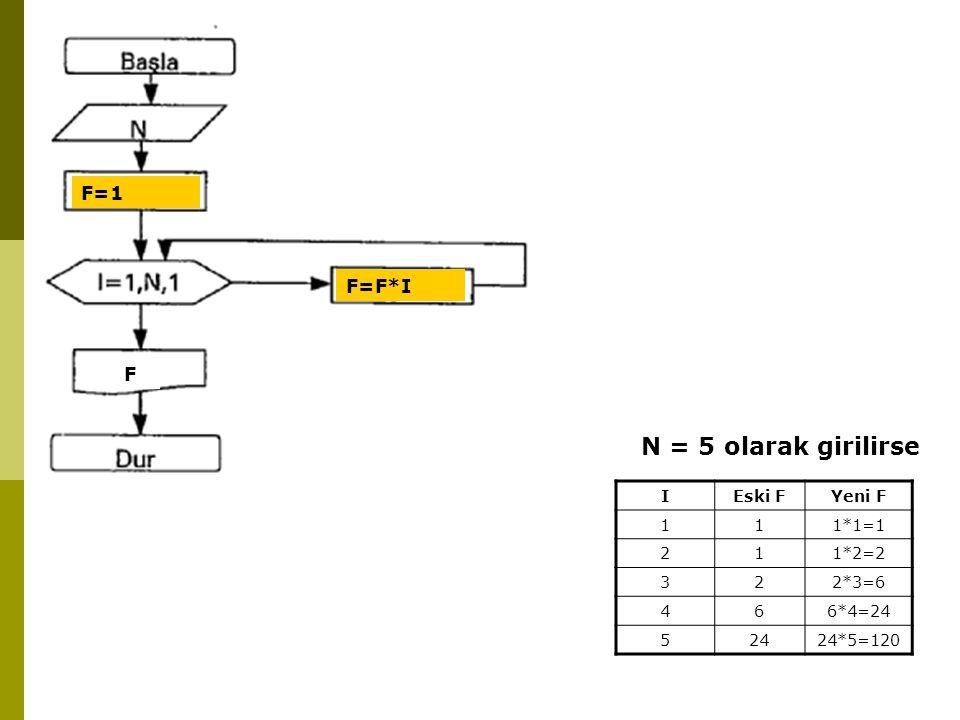 N = 5 olarak girilirse F=1 F=F*I F IEski FYeni F 111*1=1 211*2=2 322*3=6 466*4=24 52424*5=120