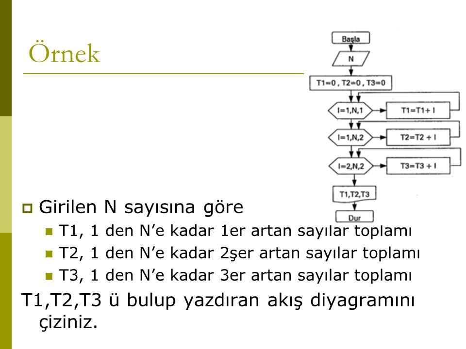 Örnek  Girilen N sayısına göre  T1, 1 den N'e kadar 1er artan sayılar toplamı  T2, 1 den N'e kadar 2şer artan sayılar toplamı  T3, 1 den N'e kadar