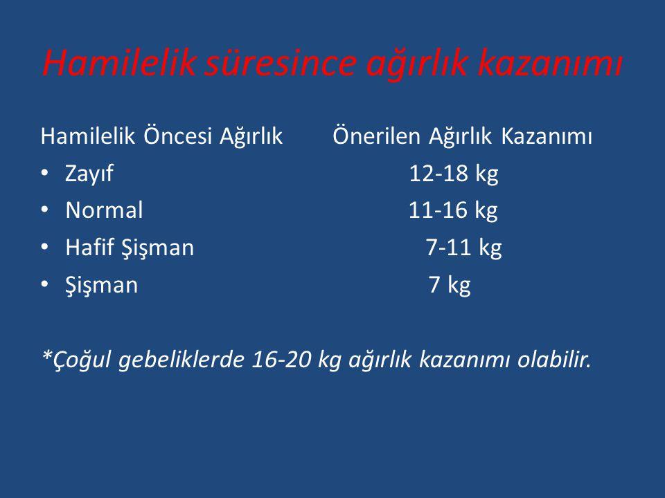 Hamilelik süresince ağırlık kazanımı Hamilelik Öncesi Ağırlık Önerilen Ağırlık Kazanımı • Zayıf 12-18 kg • Normal 11-16 kg • Hafif Şişman 7-11 kg • Şişman 7 kg *Çoğul gebeliklerde 16-20 kg ağırlık kazanımı olabilir.