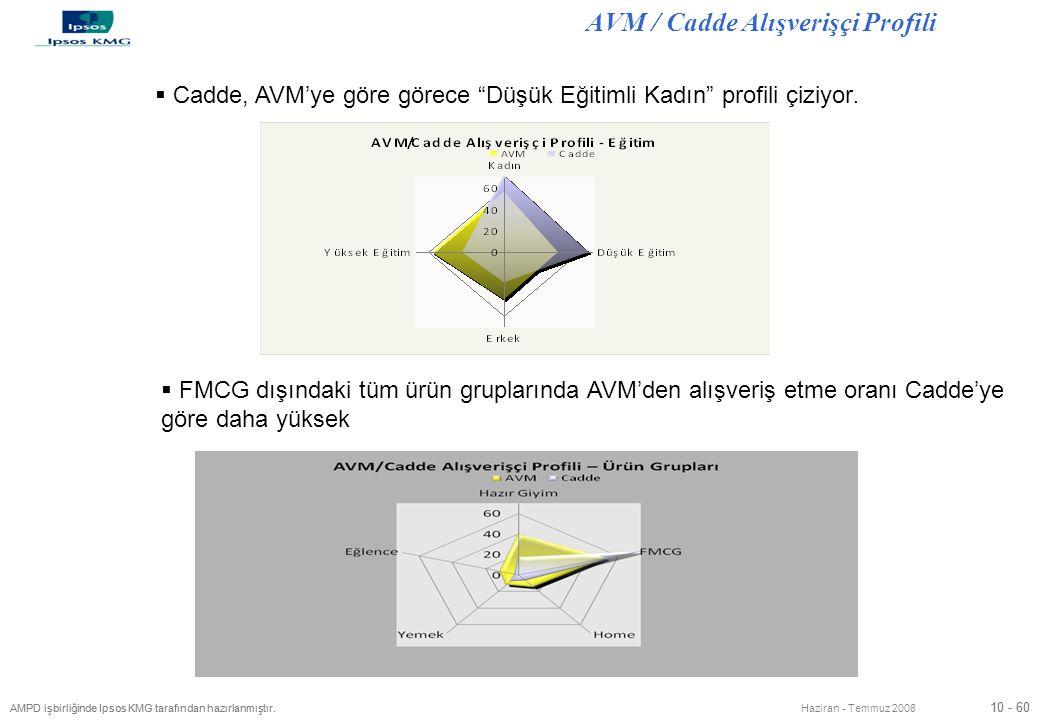 10 - 60 AMPD işbirliğinde Ipsos KMG tarafından hazırlanmıştır. 10 - 60 AMPD işbirliğinde Ipsos KMG tarafından hazırlanmıştır. Haziran - Temmuz 2008 AV