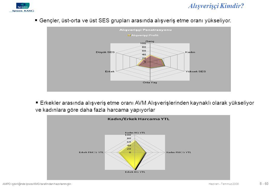 8 - 60 AMPD işbirliğinde Ipsos KMG tarafından hazırlanmıştır. 8 - 60 AMPD işbirliğinde Ipsos KMG tarafından hazırlanmıştır. Haziran - Temmuz 2008 Alış