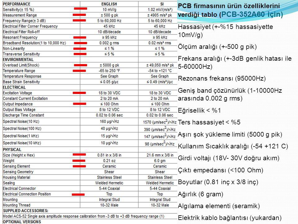PCB firmasının ürün özelliklerini verdiği tablo ( PCB-352A60 için) Hassasiyet (+-%15 hassasiyette 10mV/g) Ölçüm aralığı (+-500 g pik) Frekans aralığı