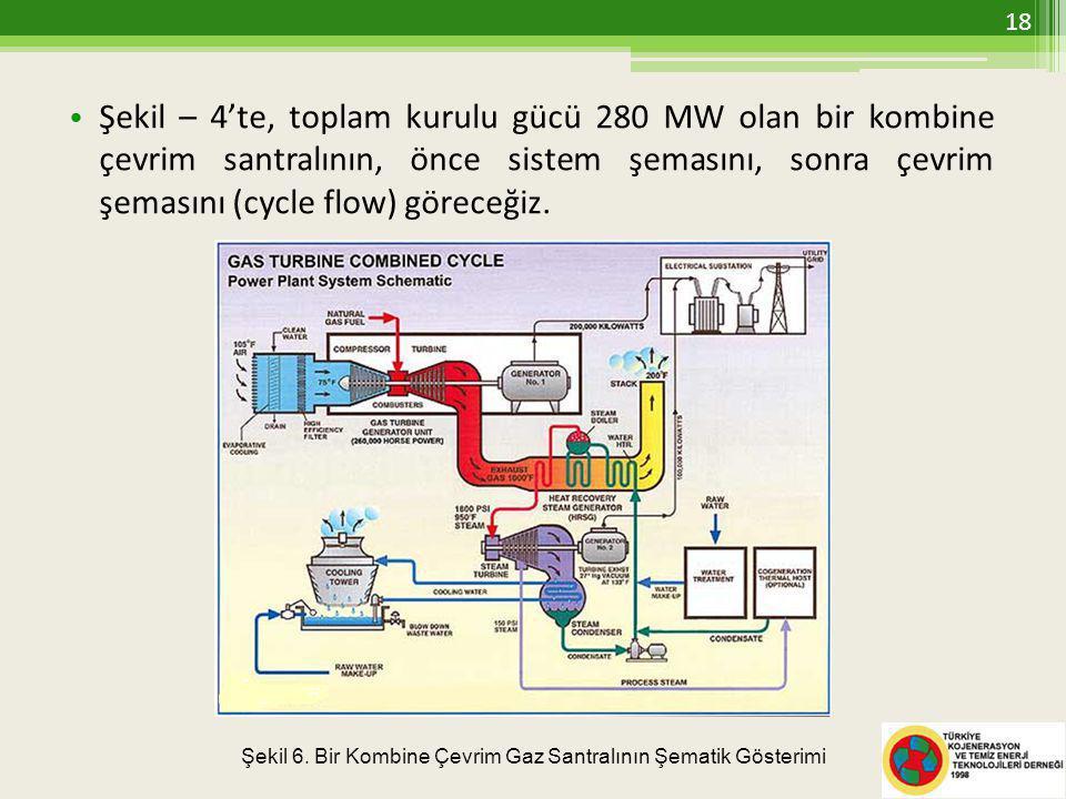 • Şekil – 4'te, toplam kurulu gücü 280 MW olan bir kombine çevrim santralının, önce sistem şemasını, sonra çevrim şemasını (cycle flow) göreceğiz.