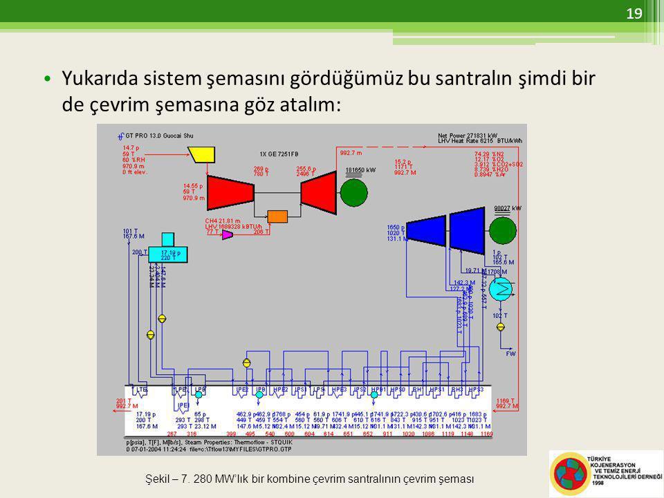 • Yukarıda sistem şemasını gördüğümüz bu santralın şimdi bir de çevrim şemasına göz atalım: Şekil – 7.