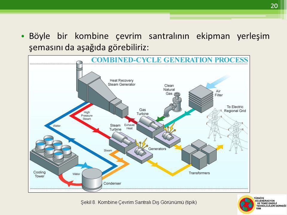 • Böyle bir kombine çevrim santralının ekipman yerleşim şemasını da aşağıda görebiliriz: Şekil 8.