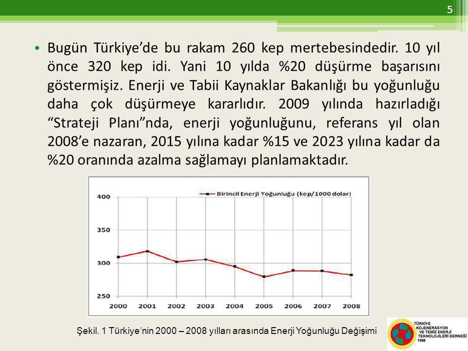 • Bugün Türkiye'de bu rakam 260 kep mertebesindedir.