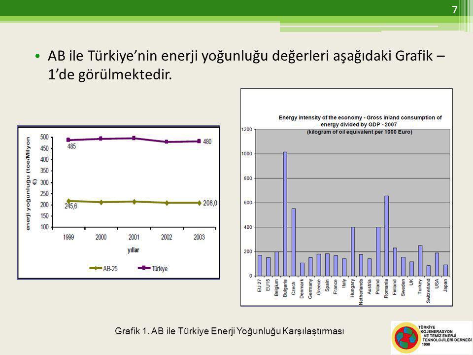 • AB ile Türkiye'nin enerji yoğunluğu değerleri aşağıdaki Grafik – 1'de görülmektedir.