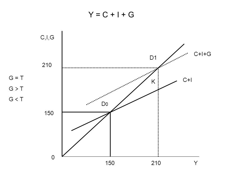 210 150 210 C,I,G C+I+G C+I D1 K D0D0 0 Y Y = C + I + G G = T G  T G  T
