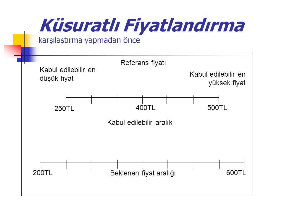 Küsuratlı Fiyatlandırma karşılaştırma yapmadan önce 500TL 250TL Kabul edilebilir en yüksek fiyat Referans fiyatı Kabul edilebilir aralık Kabul edilebi