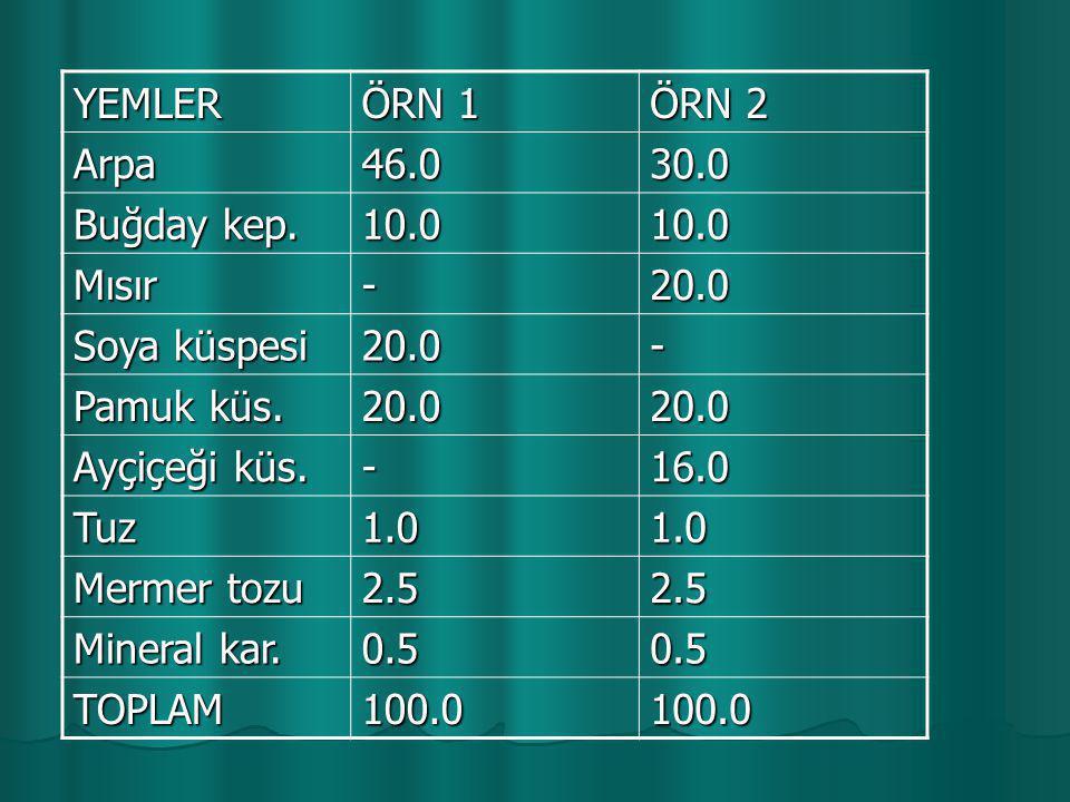 YEMLER ÖRN 1 ÖRN 2 Arpa46.030.0 Buğday kep. 10.010.0 Mısır-20.0 Soya küspesi 20.0- Pamuk küs. 20.020.0 Ayçiçeği küs. -16.0 Tuz1.01.0 Mermer tozu 2.52.