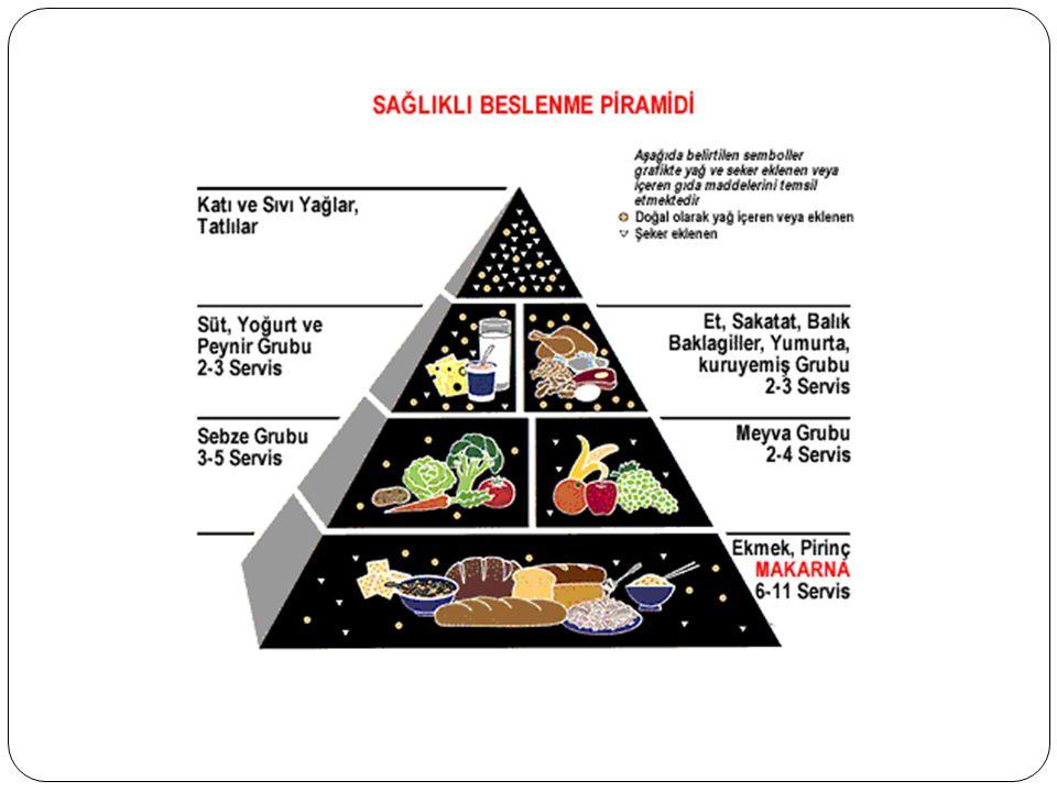 1 yaş sonrası dönem için günlük besin miktarları Günlük alınan enerjinin %50-55 inin karbonhidrattan, % 10-15 inin proteinden %30-35 inin de ya ğ lardan gelmesi önerilir