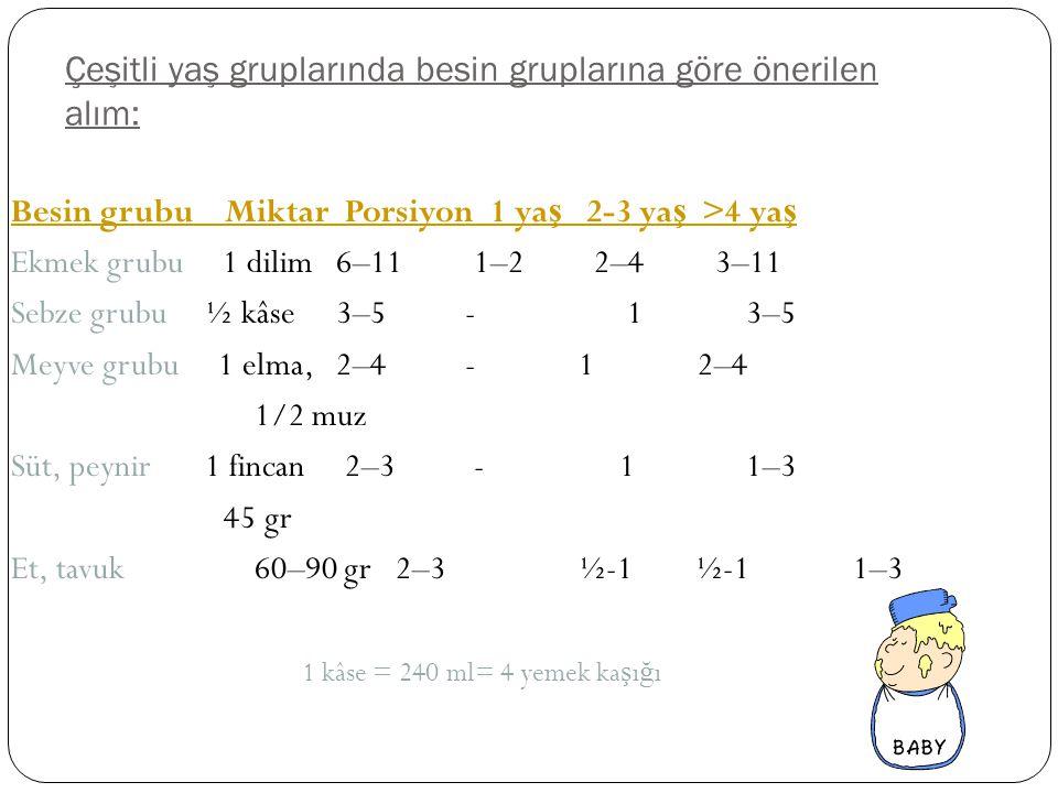 Çeşitli yaş gruplarında besin gruplarına göre önerilen alım: Besin grubu Miktar Porsiyon 1 ya ş 2-3 ya ş >4 ya ş Ekmek grubu 1 dilim 6–11 1–2 2–4 3–11