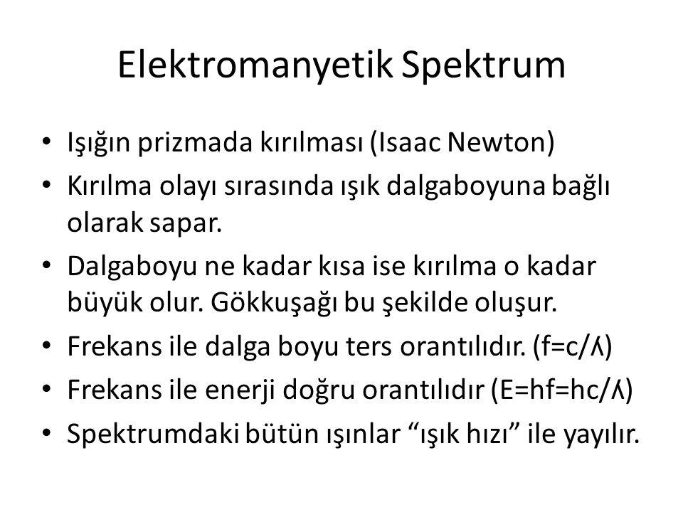 • Işığın prizmada kırılması (Isaac Newton) • Kırılma olayı sırasında ışık dalgaboyuna bağlı olarak sapar. • Dalgaboyu ne kadar kısa ise kırılma o kada