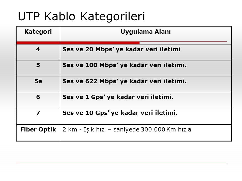 UTP Kablo Kategorileri KategoriUygulama Alanı 4Ses ve 20 Mbps' ye kadar veri iletimi 5Ses ve 100 Mbps' ye kadar veri iletimi. 5eSes ve 622 Mbps' ye ka