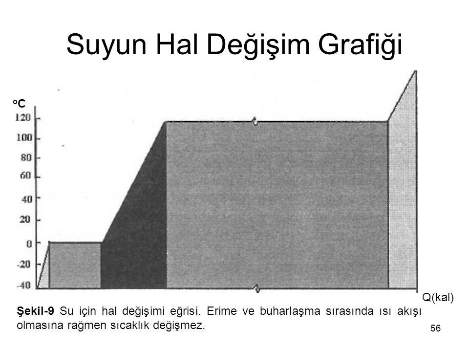 56 Suyun Hal Değişim Grafiği oCoC Q(kal) Şekil-9 Su için hal değişimi eğrisi. Erime ve buharlaşma sırasında ısı akışı olmasına rağmen sıcaklık değişme
