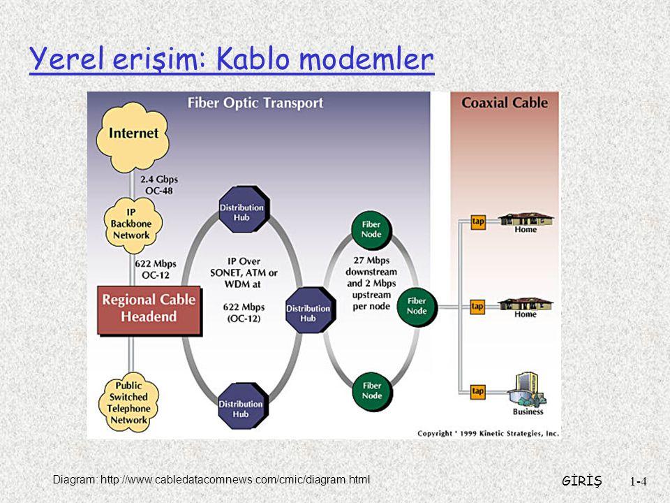 GİRİŞ1-4 Yerel erişim: Kablo modemler Diagram: http://www.cabledatacomnews.com/cmic/diagram.html