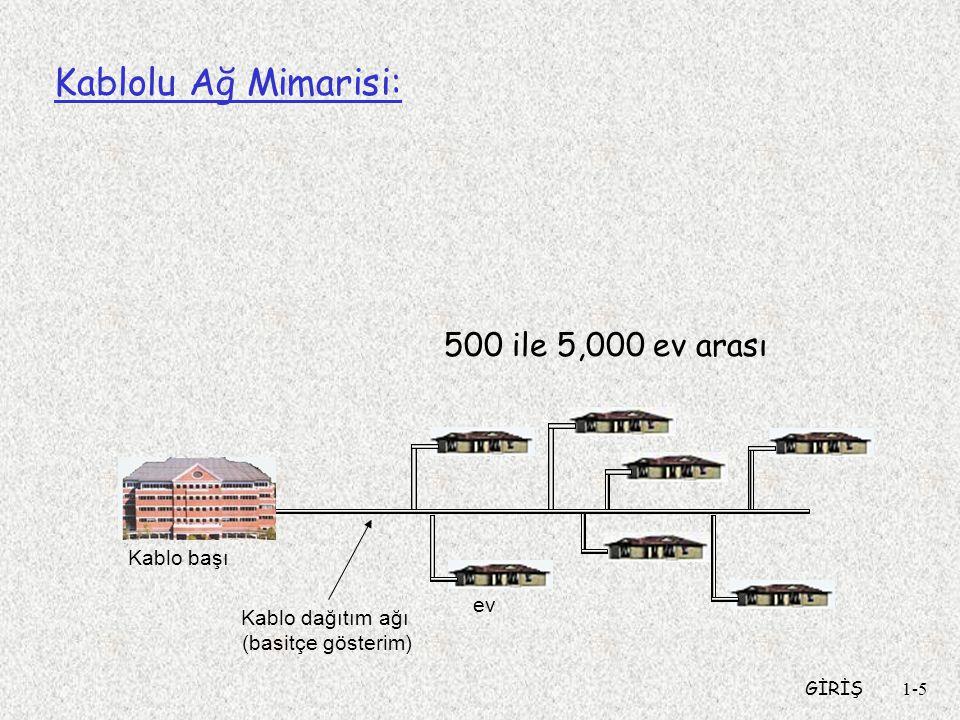 GİRİŞ1-5 Kablolu Ağ Mimarisi: ev Kablo başı Kablo dağıtım ağı (basitçe gösterim) 500 ile 5,000 ev arası